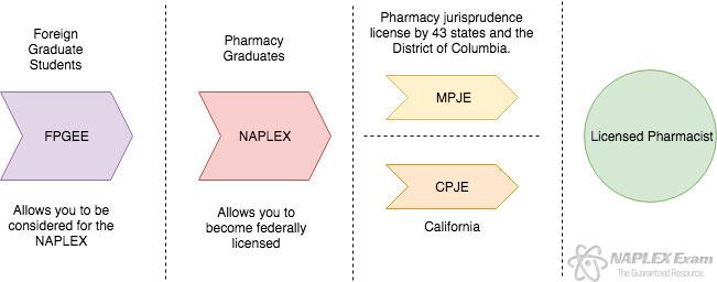 NAPLEX MPJE Review Course